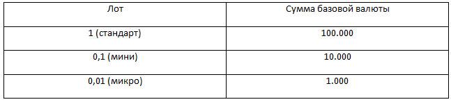 Таблица лотности