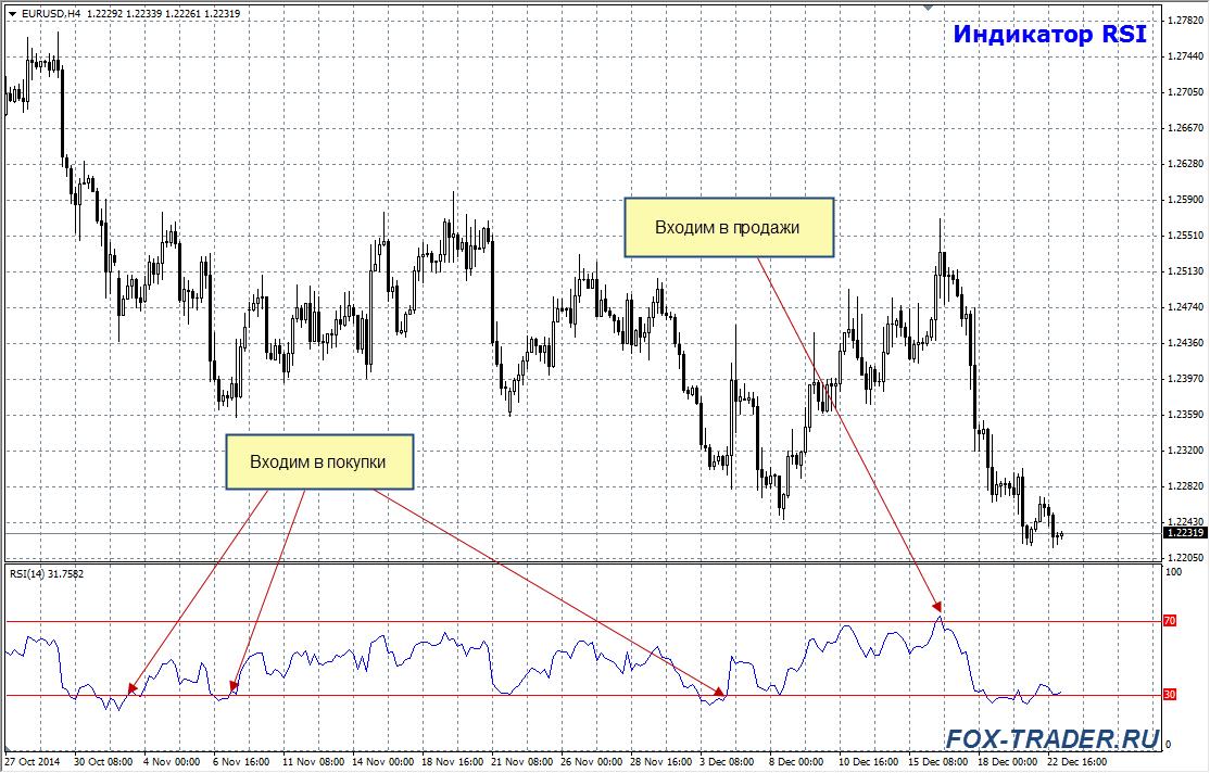 индикатор RSI: Вход в рынок