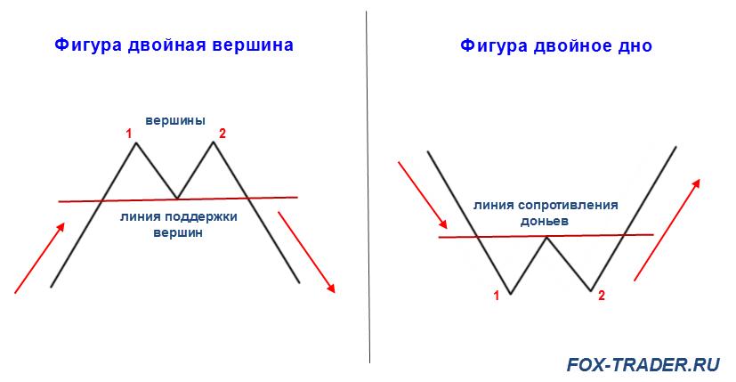 двойная вершина, двойное дно