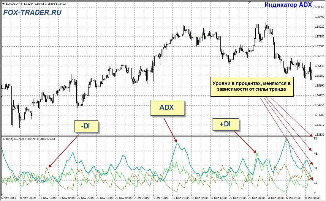 индикатор ADX на графике