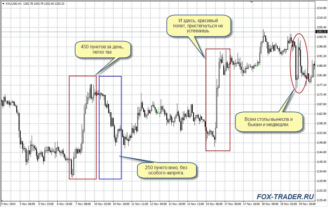 Торговля золотом