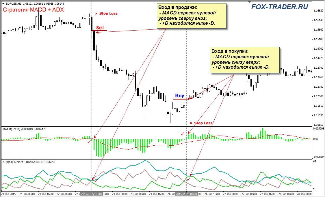 Стартегия MACD + ADX: вход в рынок