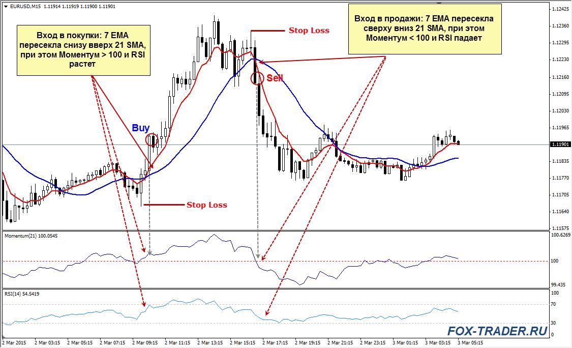 Стратегия Momentum: вход в рынок
