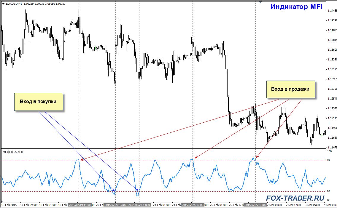 Индикатор MFI: вход в рынок