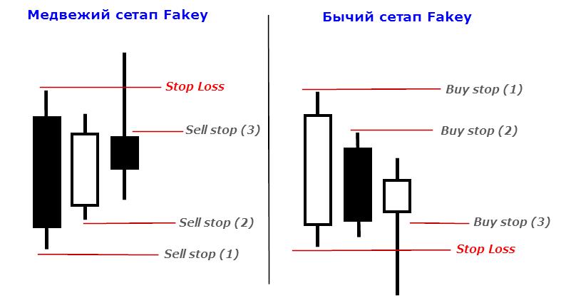 Cетап Fakey - открытие позиций