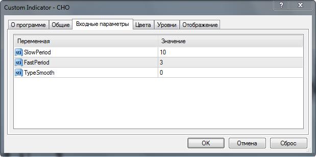 параметры индикатора