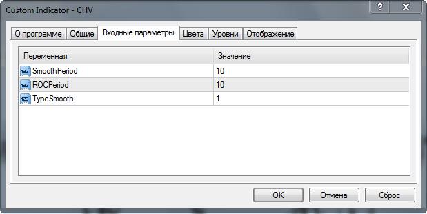 параметры индикатора chv