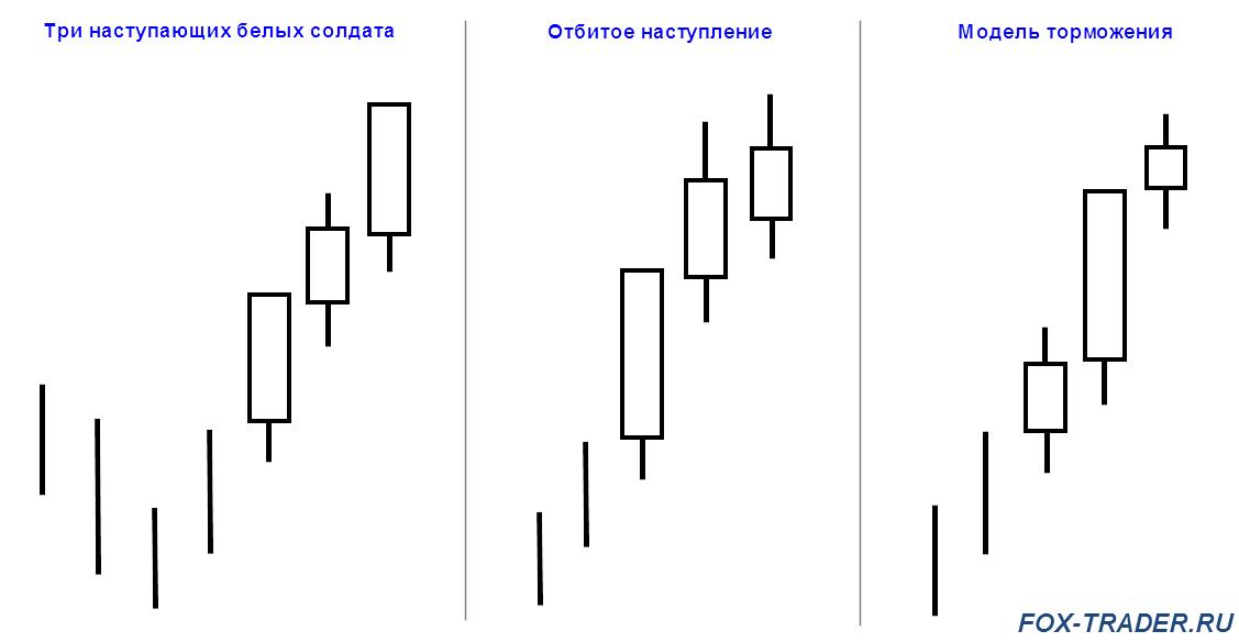 Форекс три последовательно повышающися свечи загрузка forex derivative