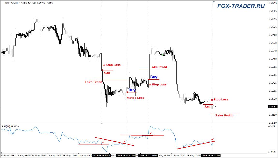 Открытие позиций на валютной паре GPBUSD