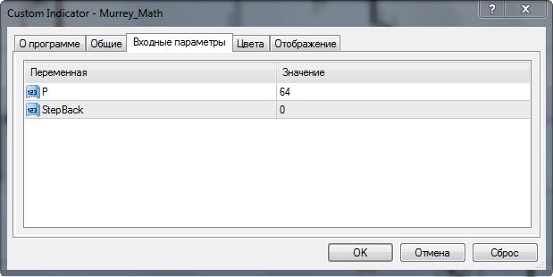 параметры murrey math