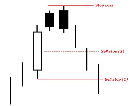 правила входа в рынок
