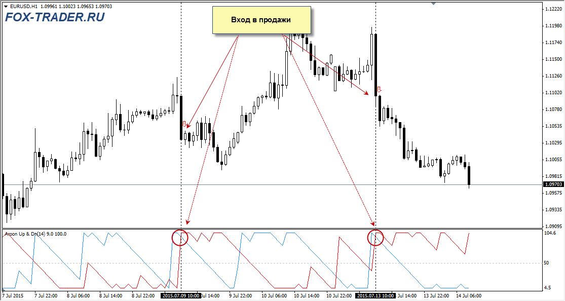 Индикатор Aroon: вход в продажи