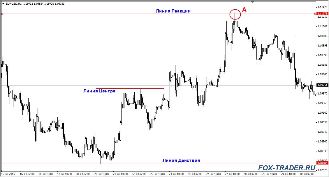 Метод Действия - Реакции: валютная пара EURUSD