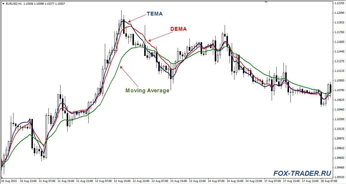 Индикатор TEMA