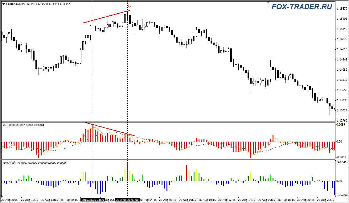 Индикатор NVO как фильтр сигналов