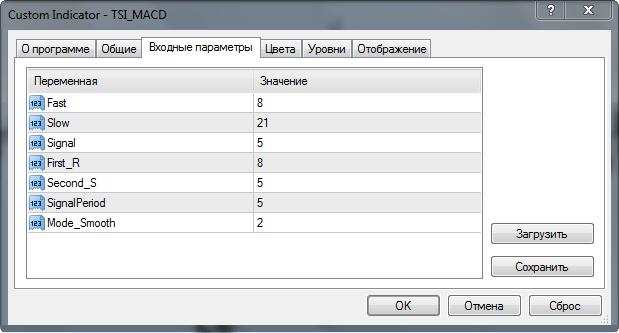 параметры индикатора TSI MACD