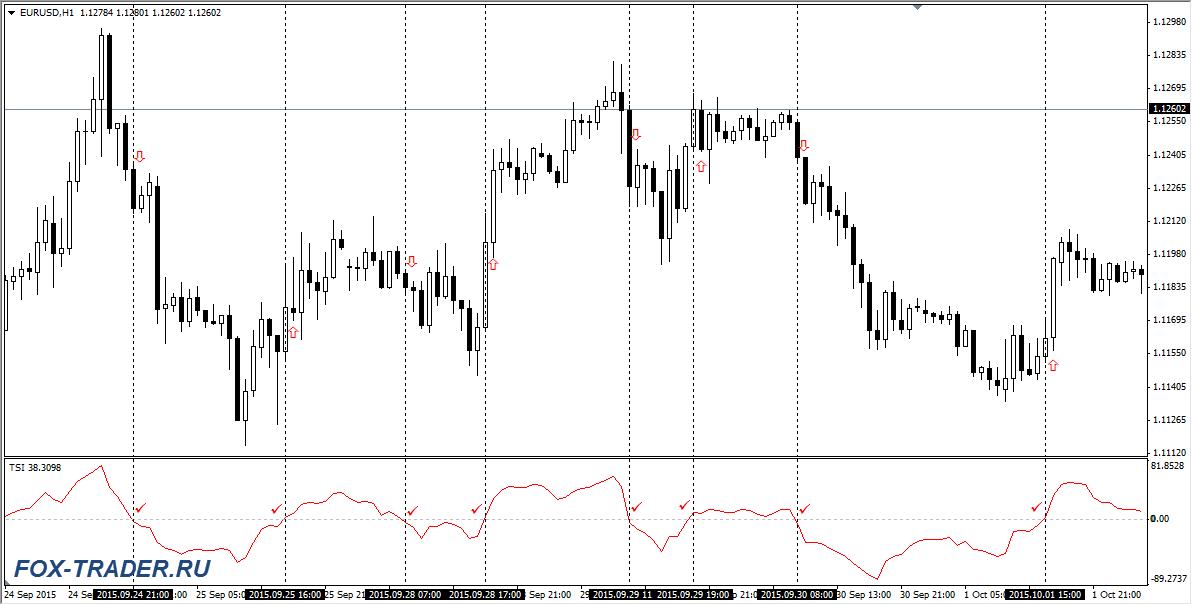 Вход в рынок при пересечении нулевого уровня