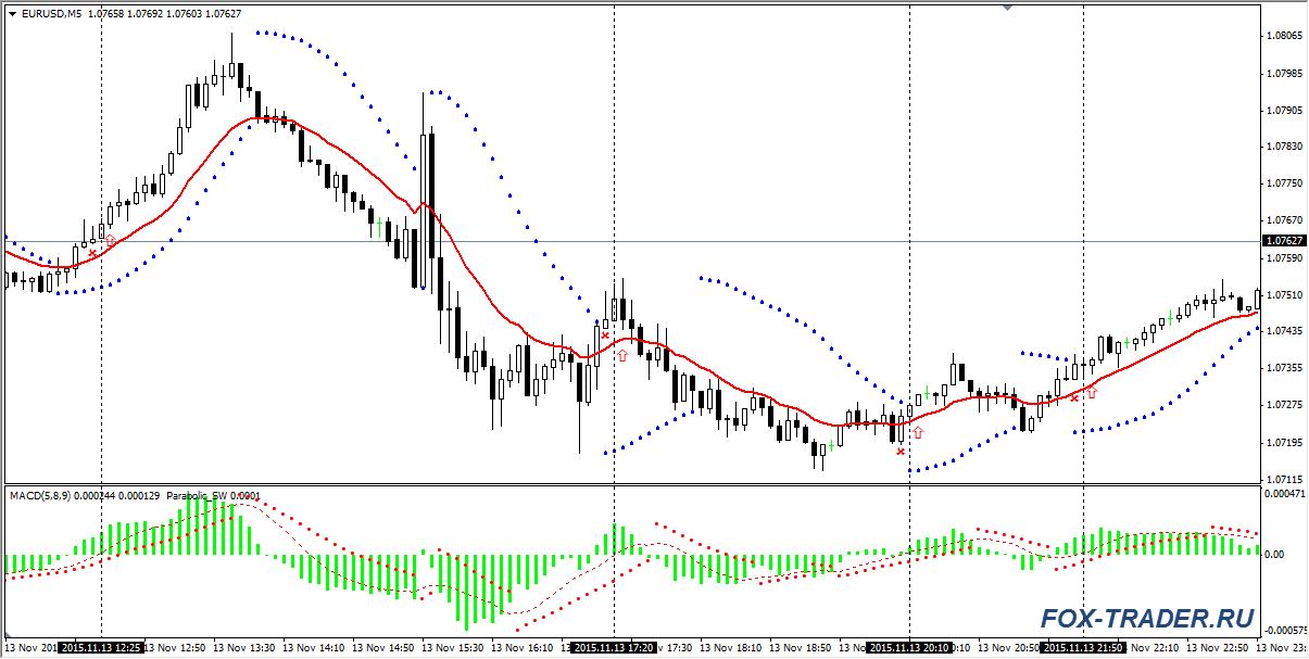 Покупки: валютная пара EURUSD
