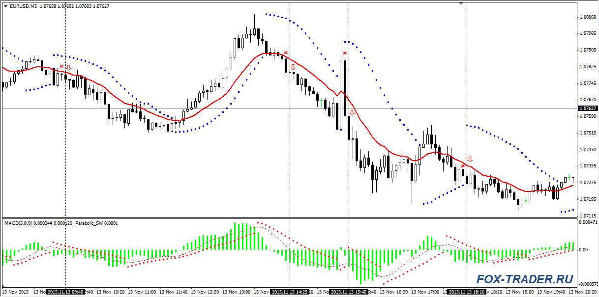 Продажи: валютная пара EURUSD