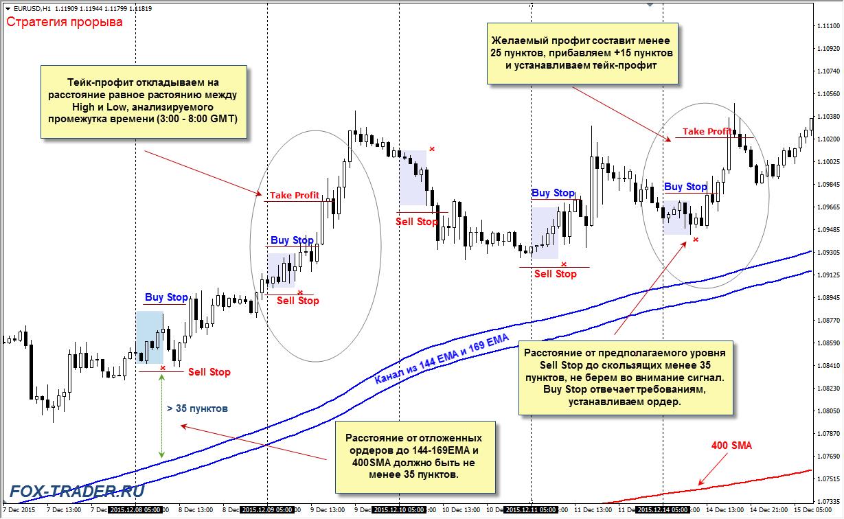 Стратегия прорыва: вход в рынок
